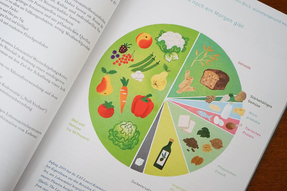 Essen ändert alles - tolle Charts und Grafiken